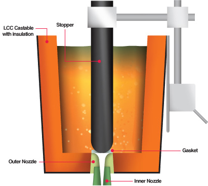 Bottom Pour Systems Multicast Capital Refractories
